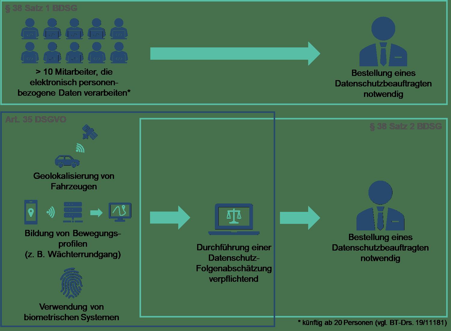 Datenschutz im Sicherheitsdienst: Wann benötige ich einen Datenschutzbeauftragten?