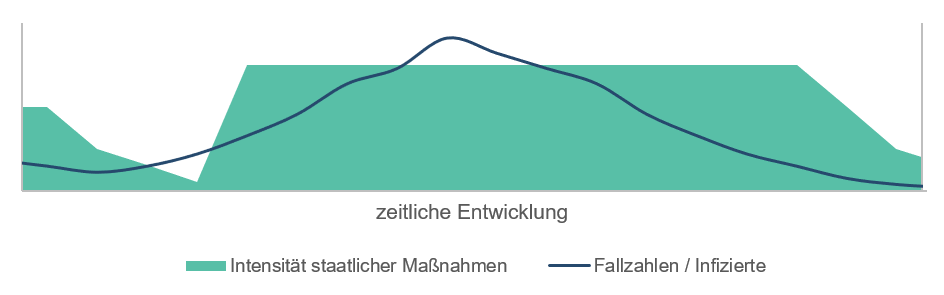 Krisenmanagment: Szenarien zur Entwicklung der Corona-Krise